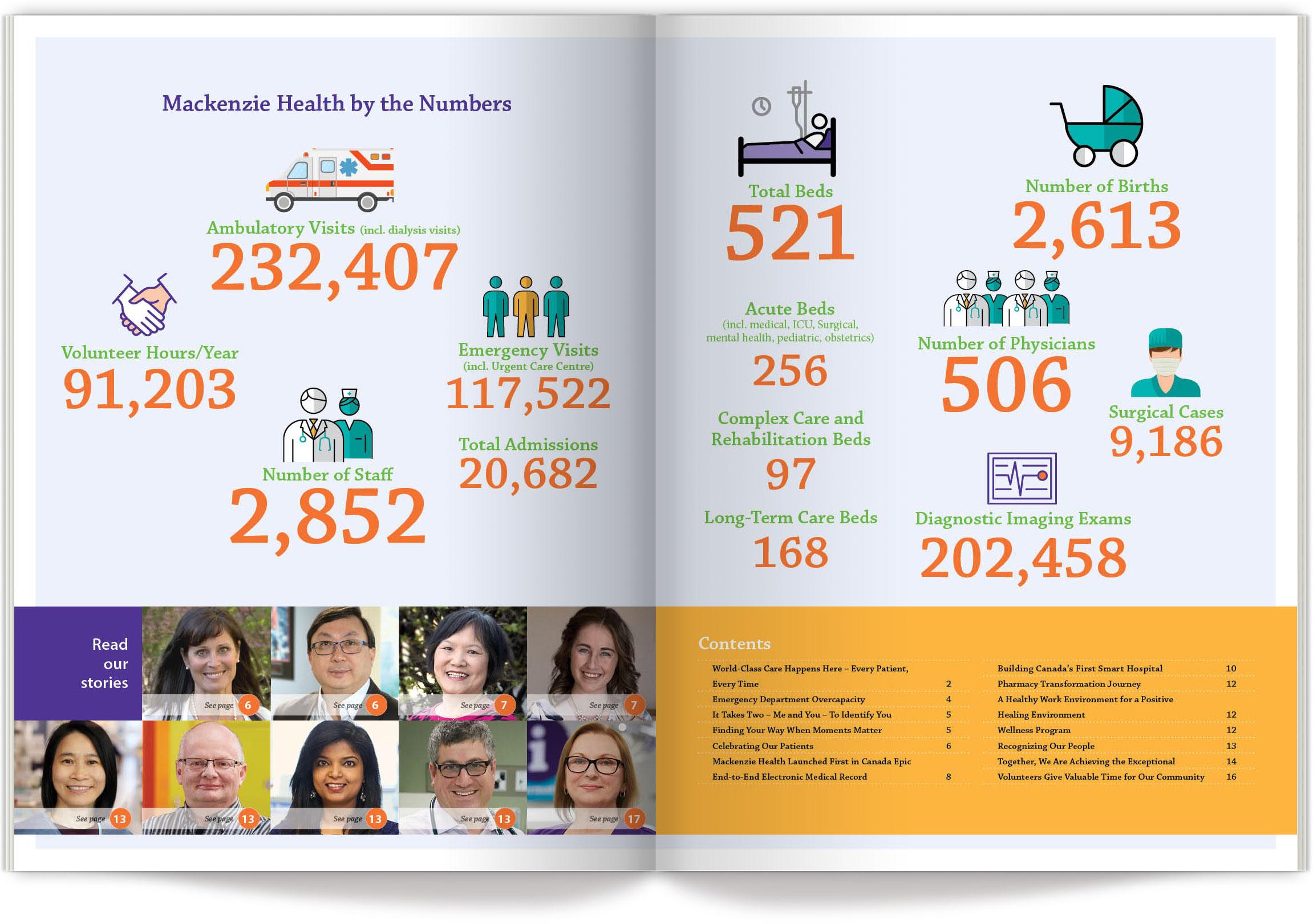 Mackenzie Health by the numbers
