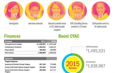 Annual Report Design for Boost